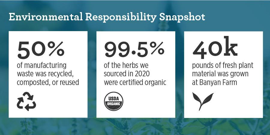 Banyan Botanicals 2020 Environmental Responsibility Snapshot