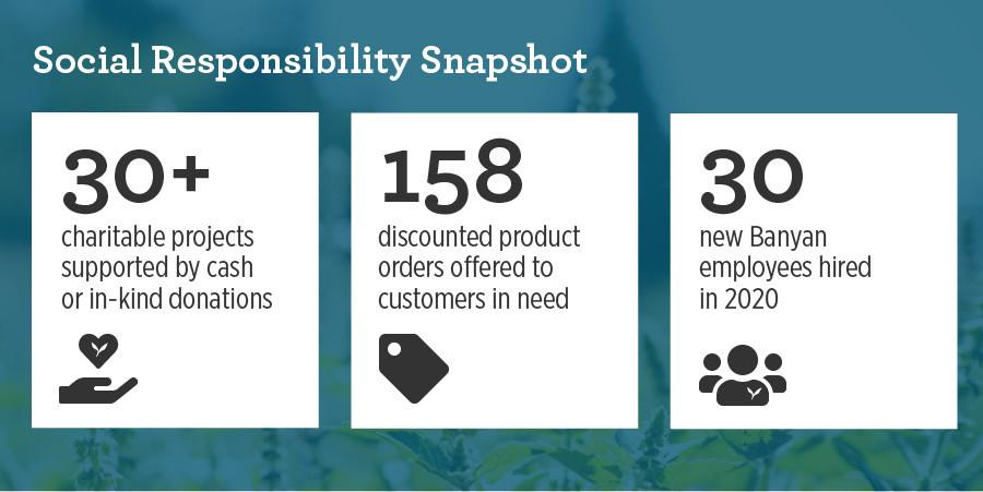 Banyan Botanicals 2020 Social Responsibility Snapshot