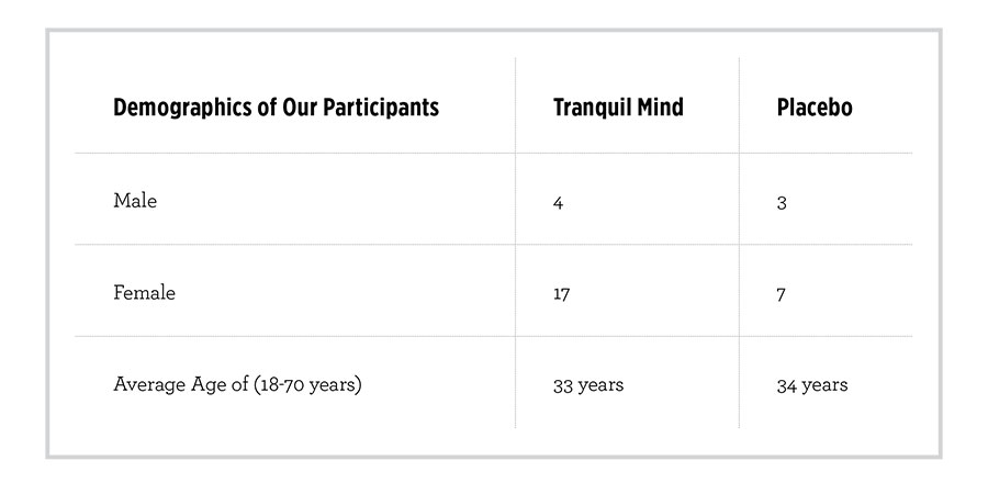 An overview of Tranquil Mind study results.